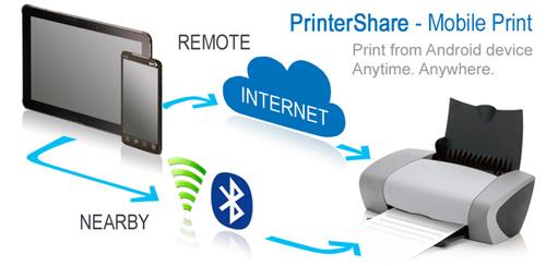 Cara Print melalui Handphone Android menggunkan PrinterShare